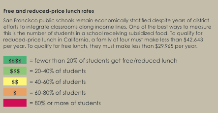 Free and reduced-price lunch rates (graphic)