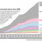 bay_area_consumer_prices_graph.png