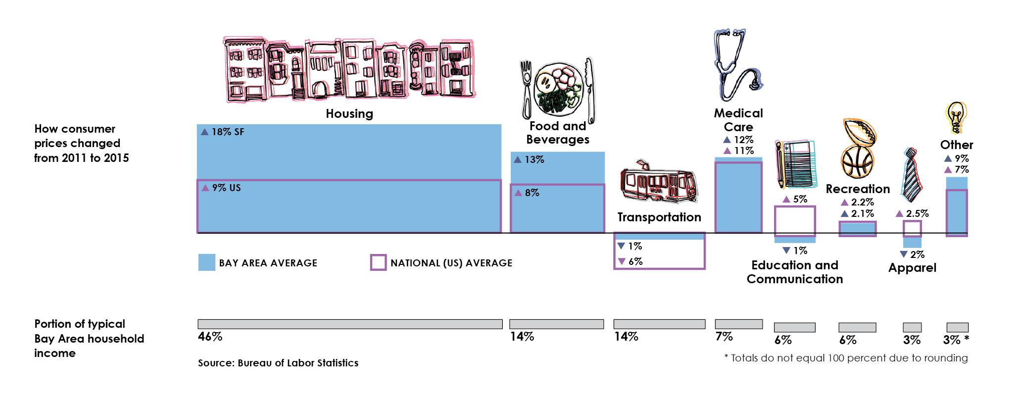 consumer_prices_bay_area_versus_us.png