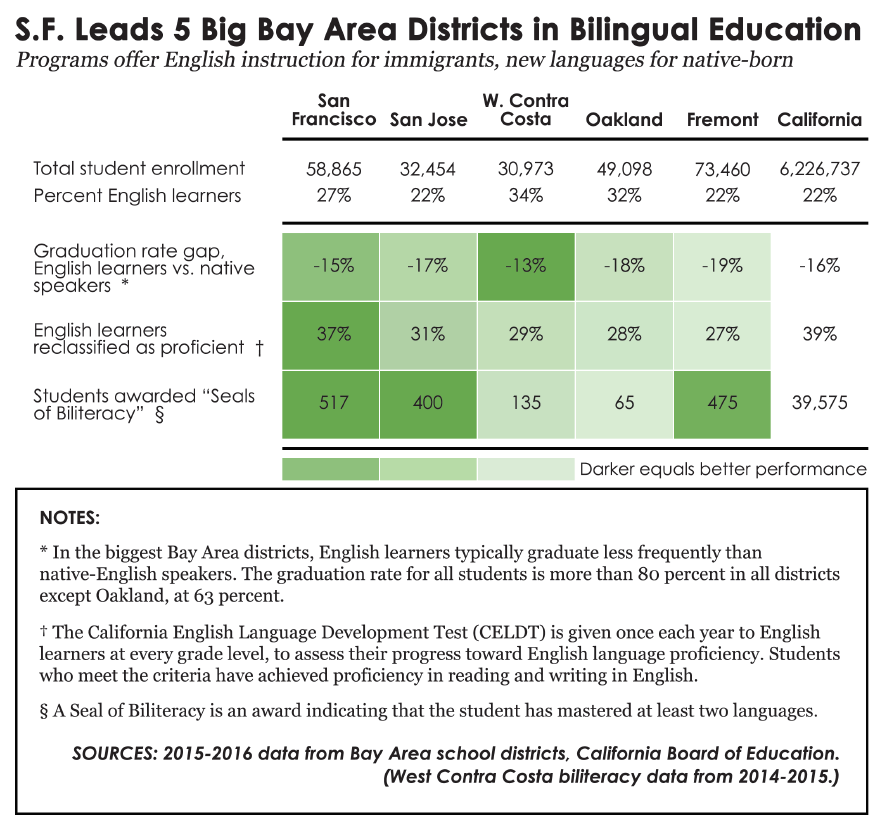 sf_leads_in_bilingual_ed.png