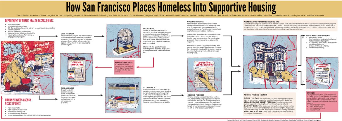 How San Francisco places homeless in to supportive housing. Illustrations by Patrick Sean Gibson.
