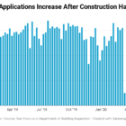 Applications for building permits have been rising since Mayor London Breed allowed construction to fully resume in early May. In this graph, each bar represents one week of permit filings. The first week of 2019 contains partial data because it began on a Wednesday.