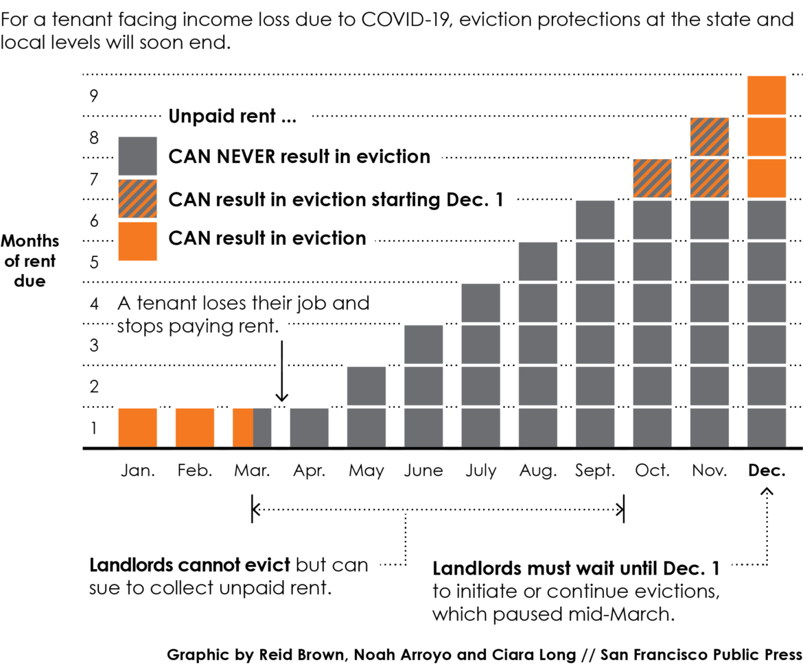 For a tenant facing income loss due to COVID-19, eviction protections at the state and local levels will soon end. Here's how they work.