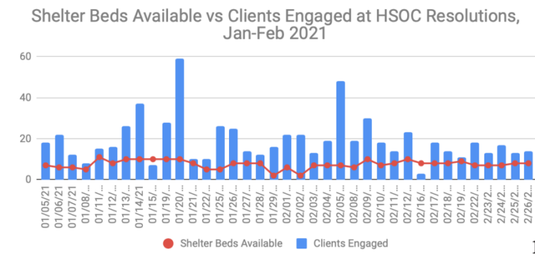 A vertical bar chart shows the number of homeless people cleared in sweeps vs. the number of shelter beds available, represented by a much lower red line.